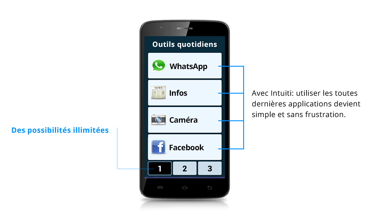 smartphone intuiti dernières applications simple sans frustation